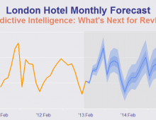 Hotel Monthly Forecasts