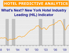 Hotel Predictive Analytics