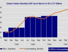 Country Monthly GDP